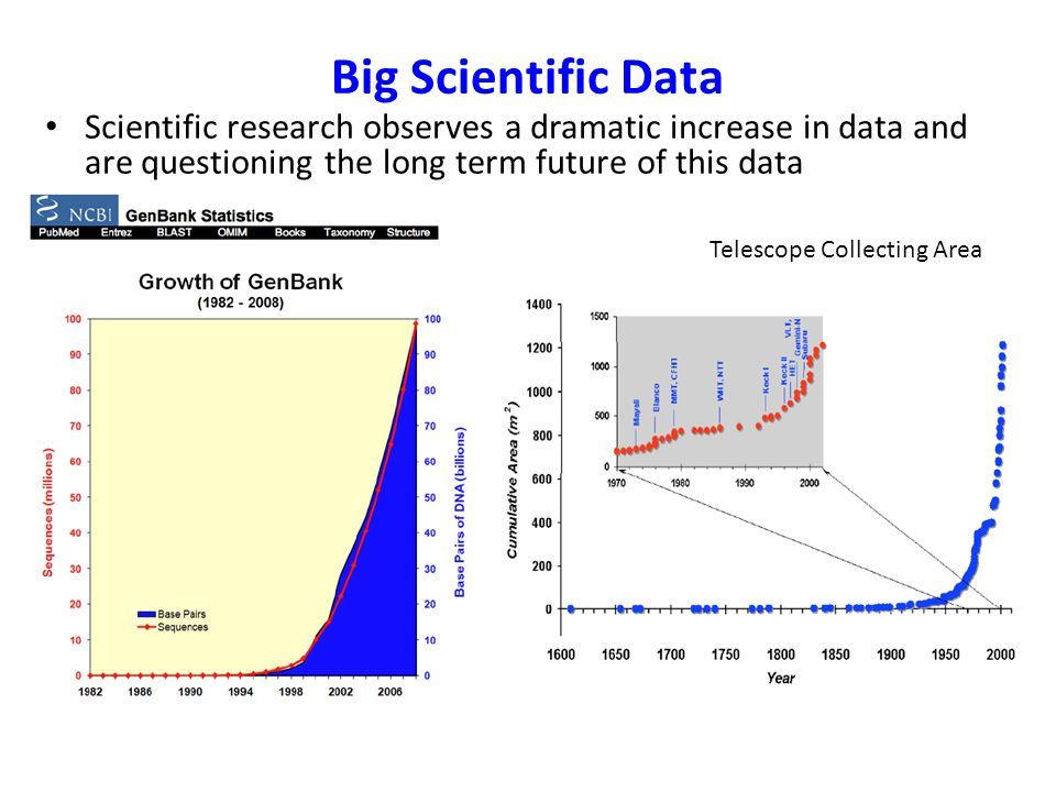 Big Scientific Data Scientific research observes a dramatic increase in data and are questioning the long term future of this data.