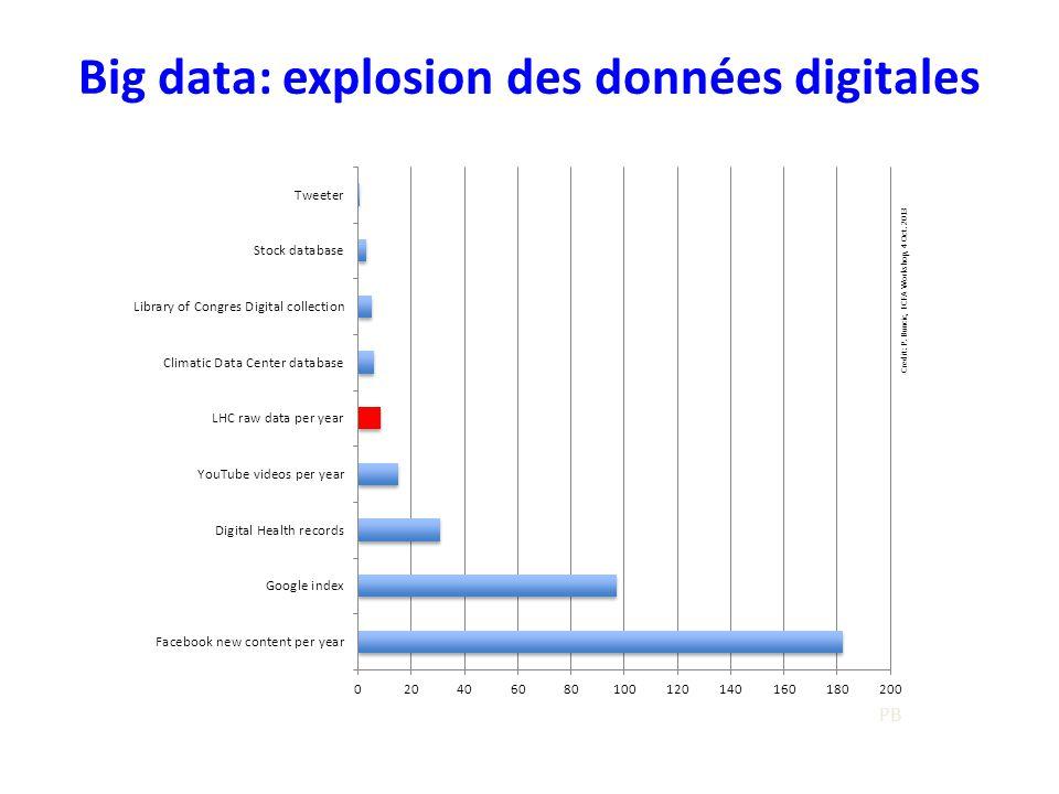Big data: explosion des données digitales