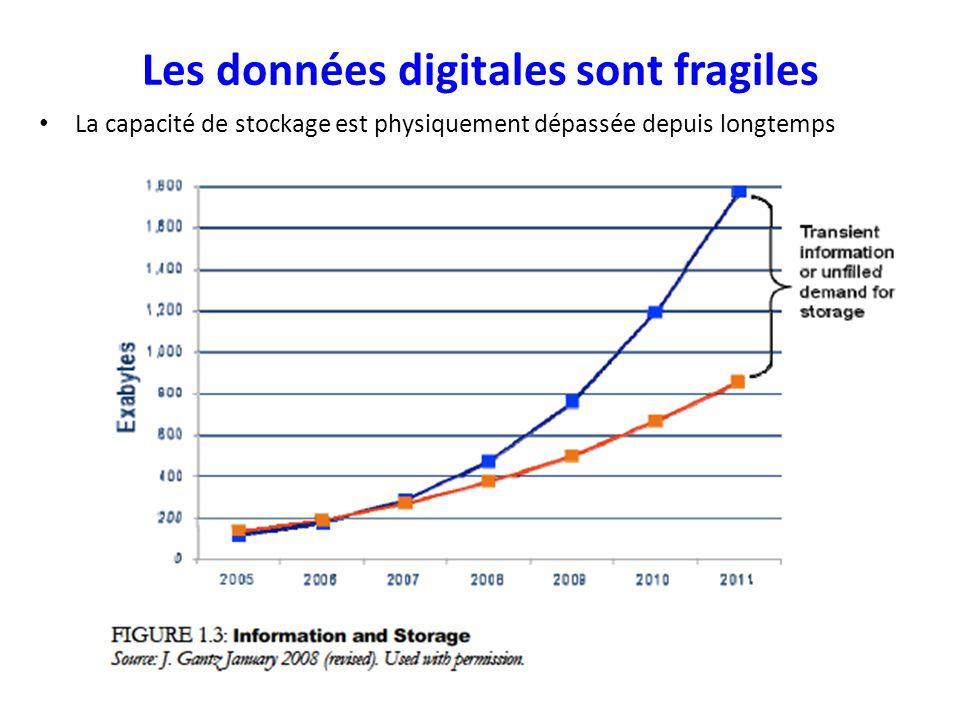 Les données digitales sont fragiles