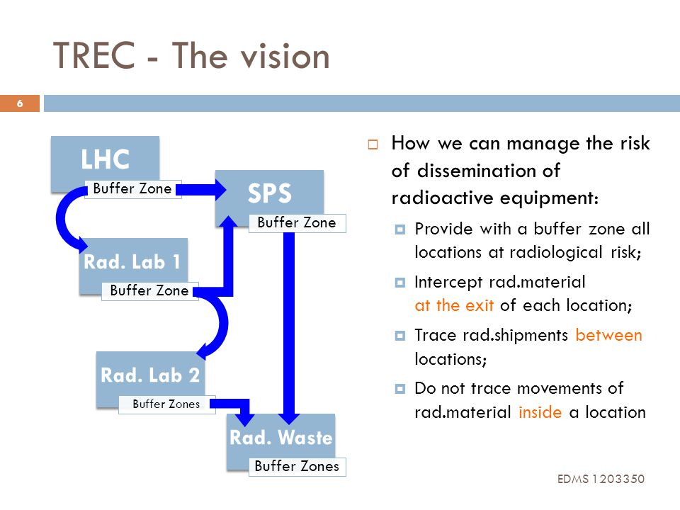 TREC - The vision LHC SPS Rad. Lab 1