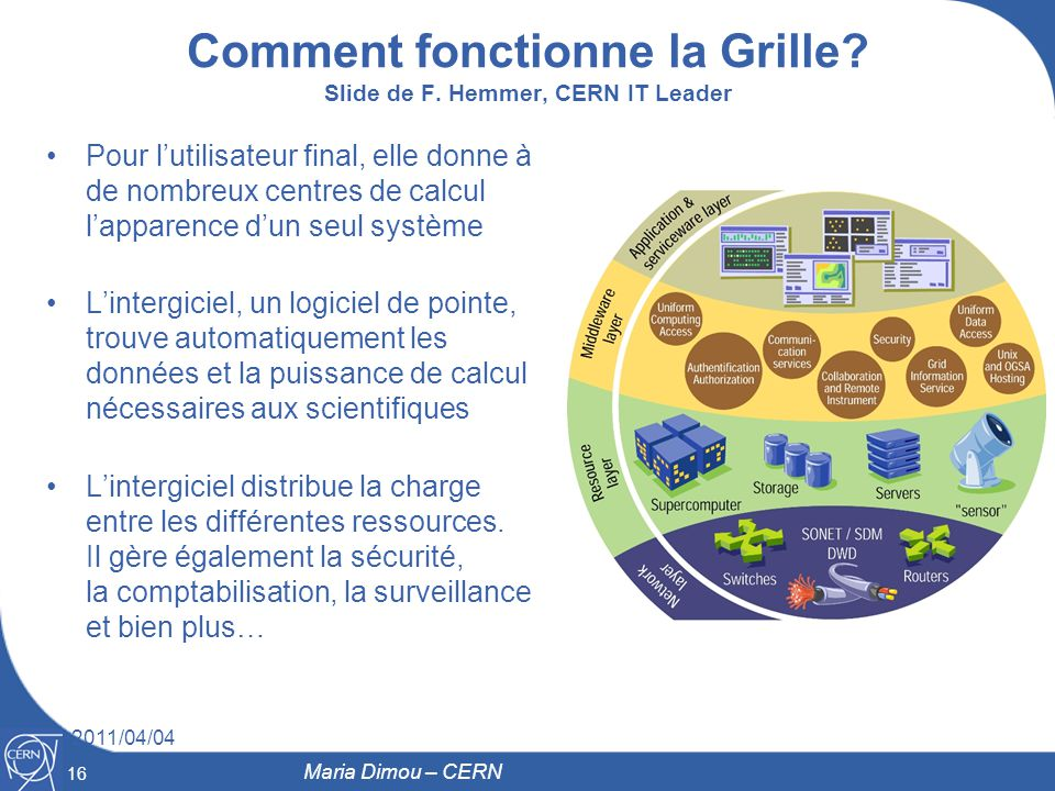 Comment fonctionne la Grille Slide de F. Hemmer, CERN IT Leader