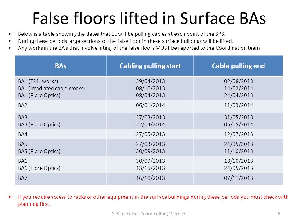 False floors lifted in Surface BAs