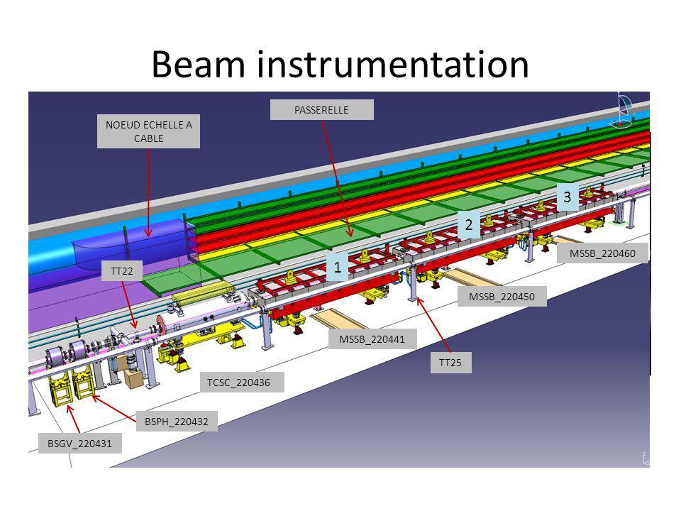 Beam instrumentation Moniteurs 220431 et 220432 seront retirés en mars