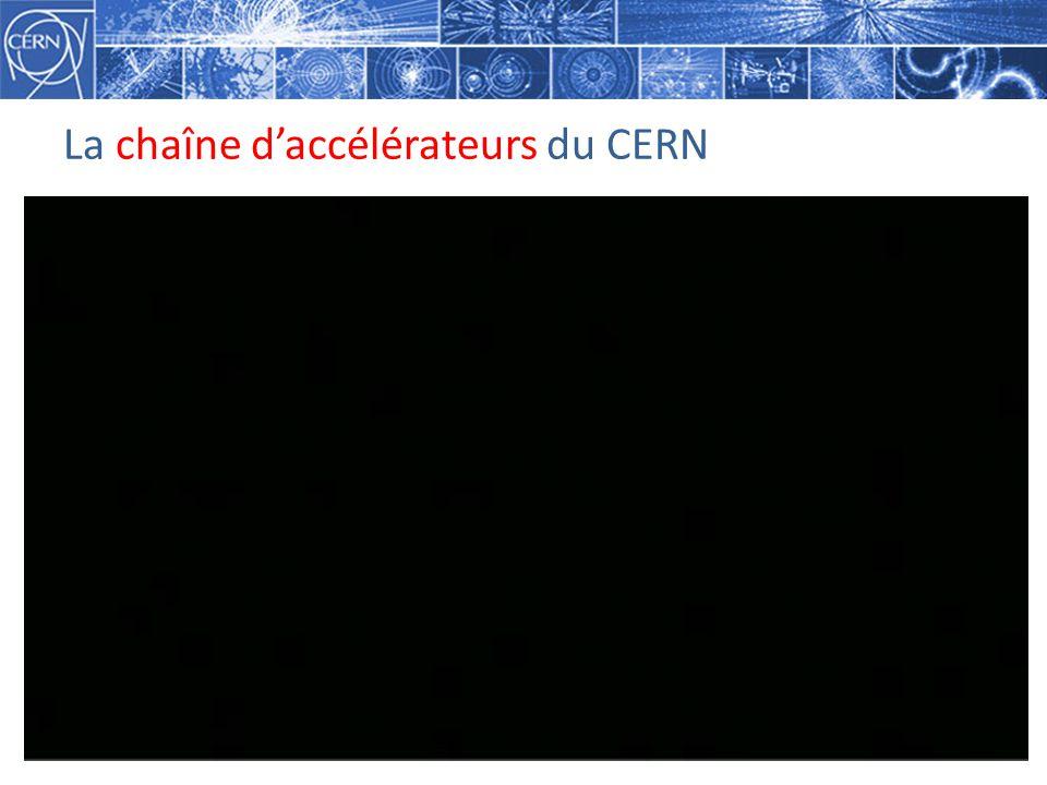 La chaîne d'accélérateurs du CERN