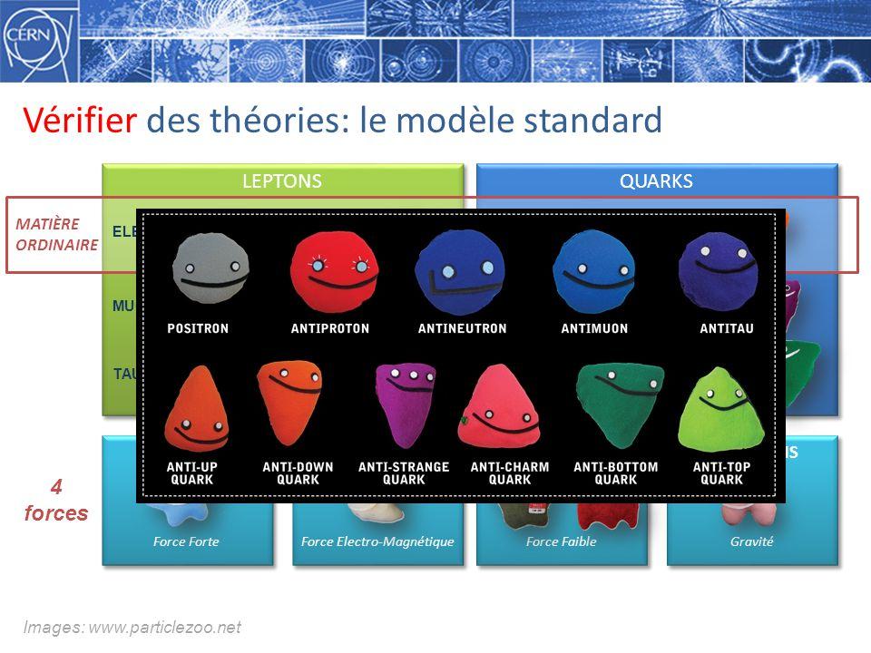 Vérifier des théories: le modèle standard