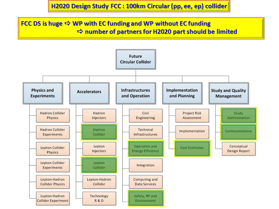 H2020 Design Study FCC : 100km Circular (pp, ee, ep) collider