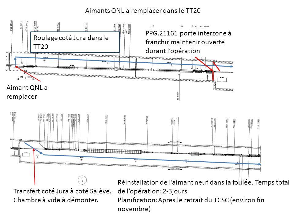 Aimants QNL a remplacer dans le TT20