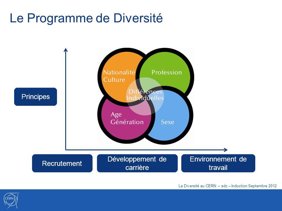 Le Programme de Diversité