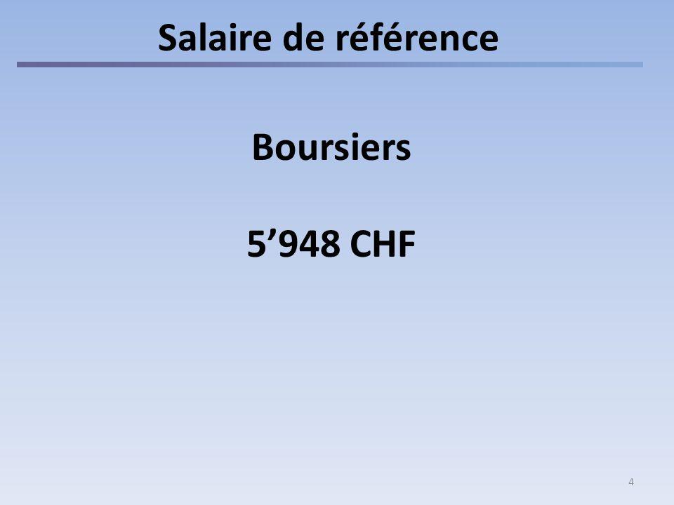 Salaire de référence