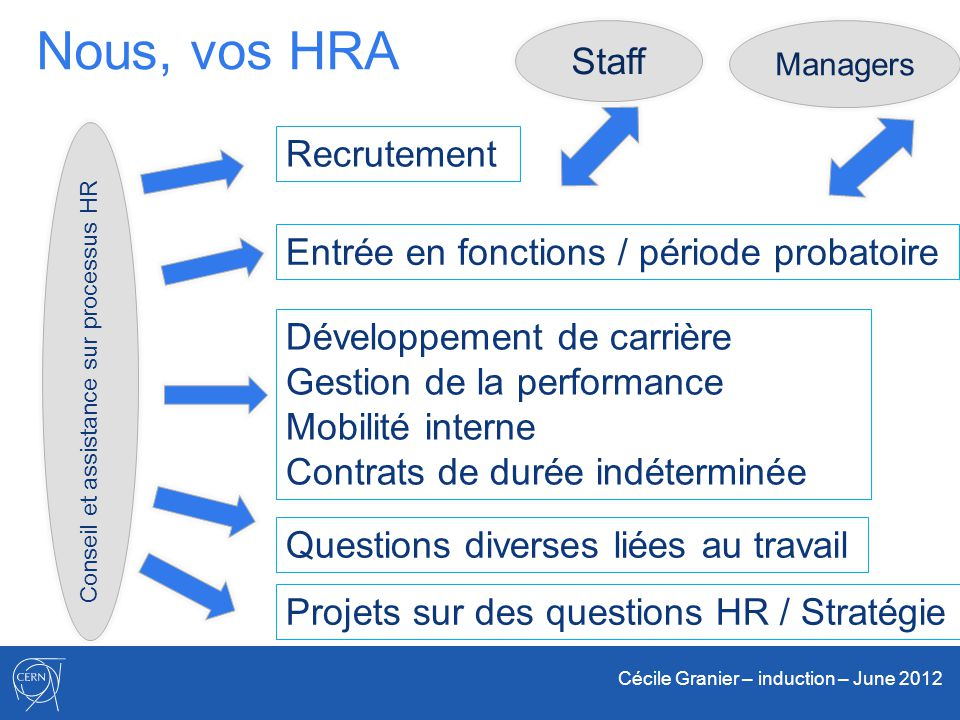 Nous, vos HRA Staff Recrutement