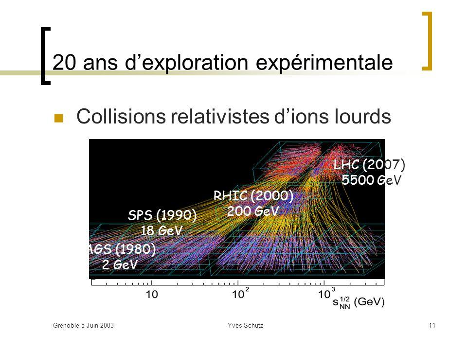 20 ans d'exploration expérimentale
