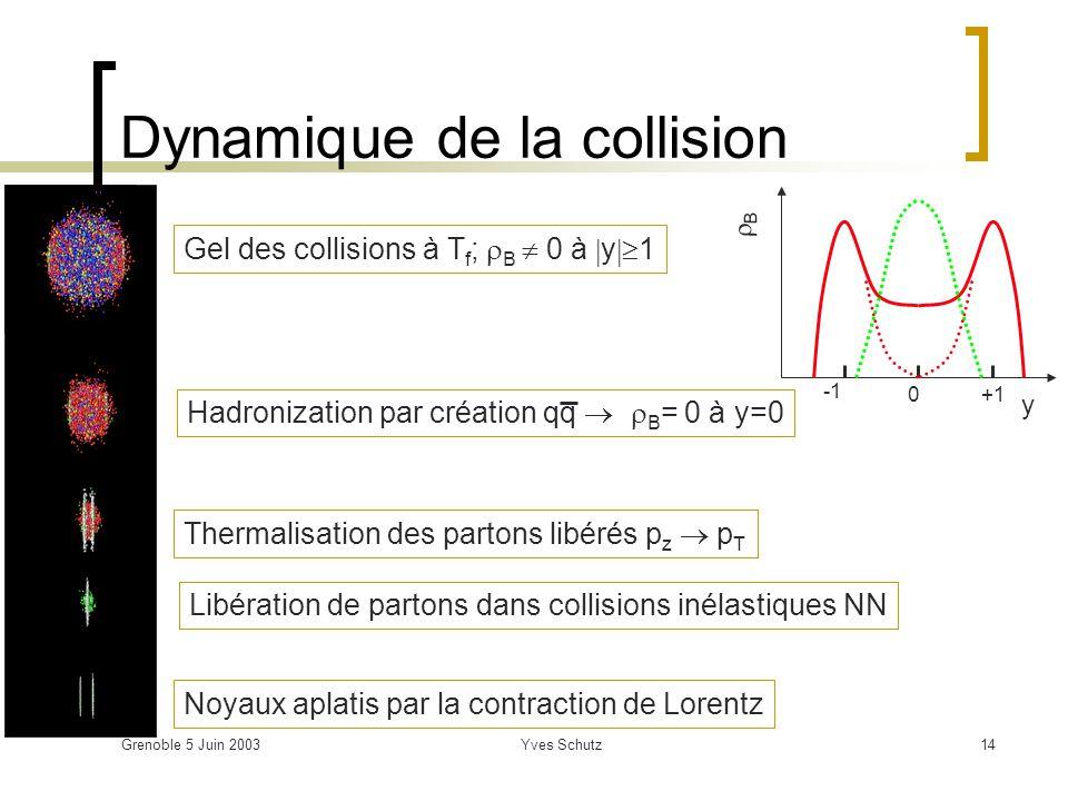 Dynamique de la collision