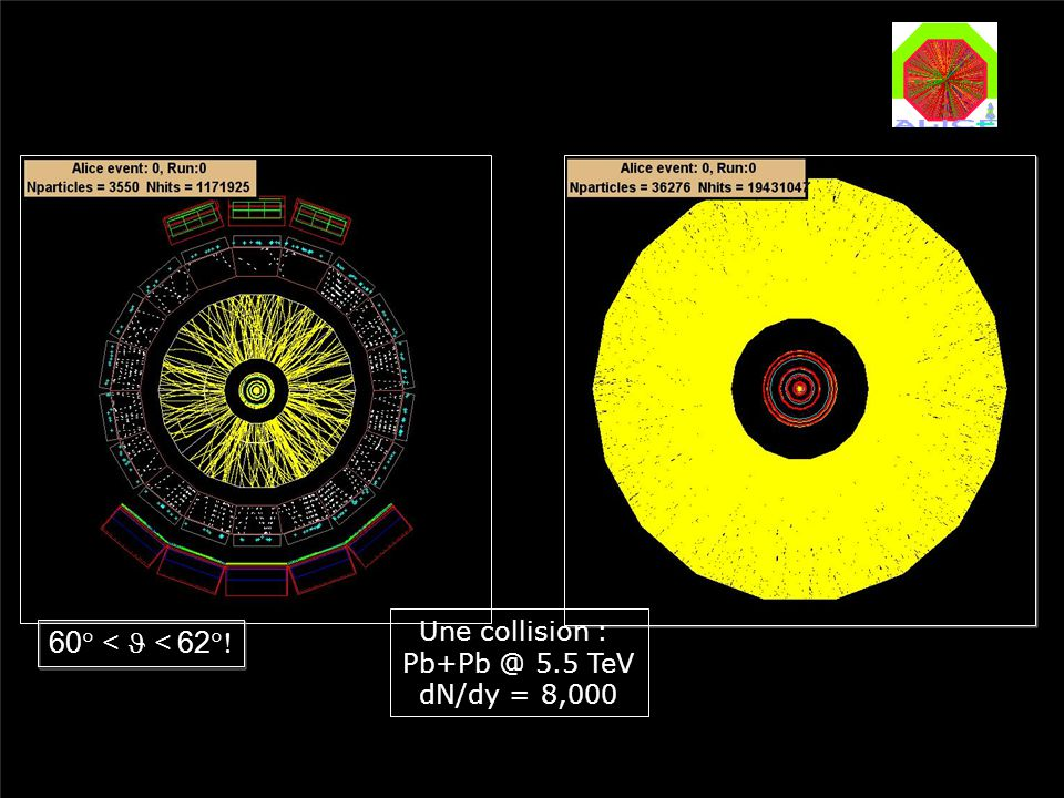 60 << 62 Une collision : Pb+Pb @ 5.5 TeV dN/dy = 8,000