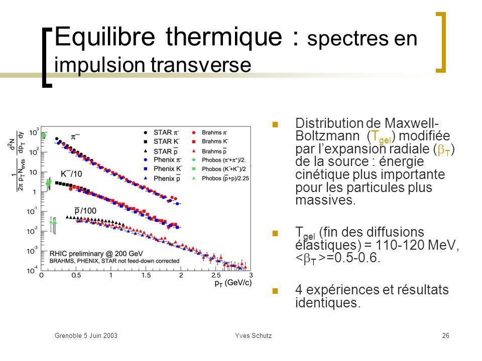 Equilibre thermique : spectres en impulsion transverse
