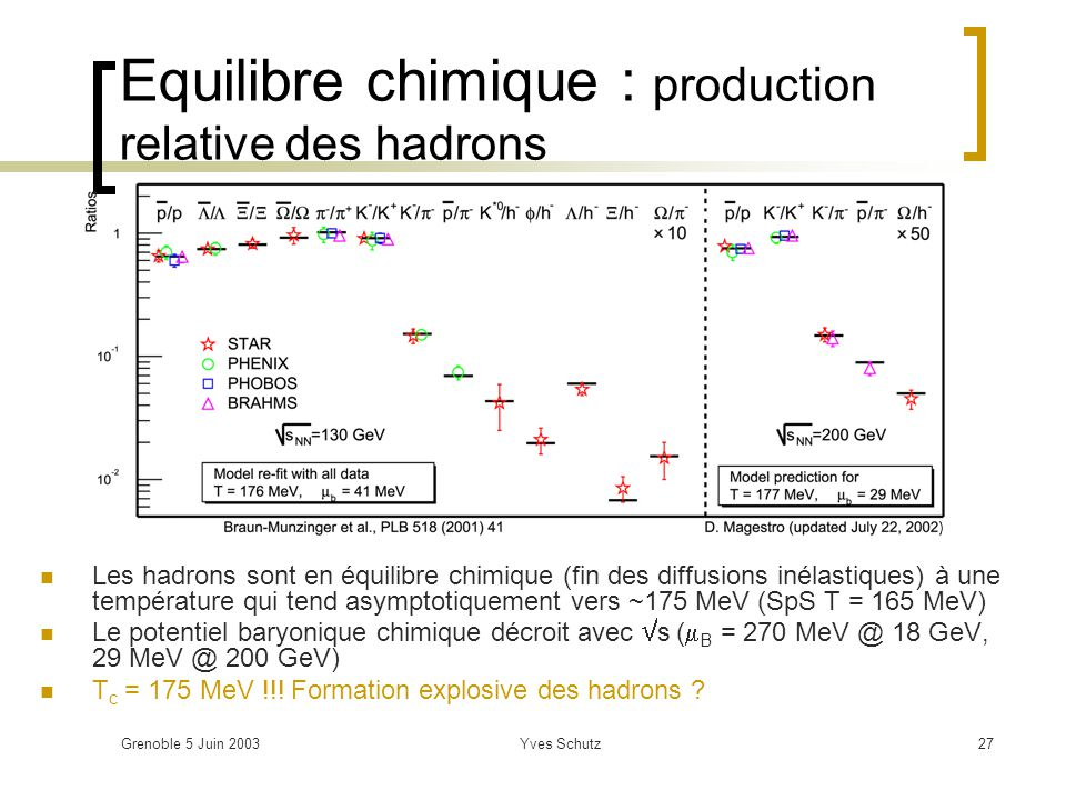 Equilibre chimique : production relative des hadrons