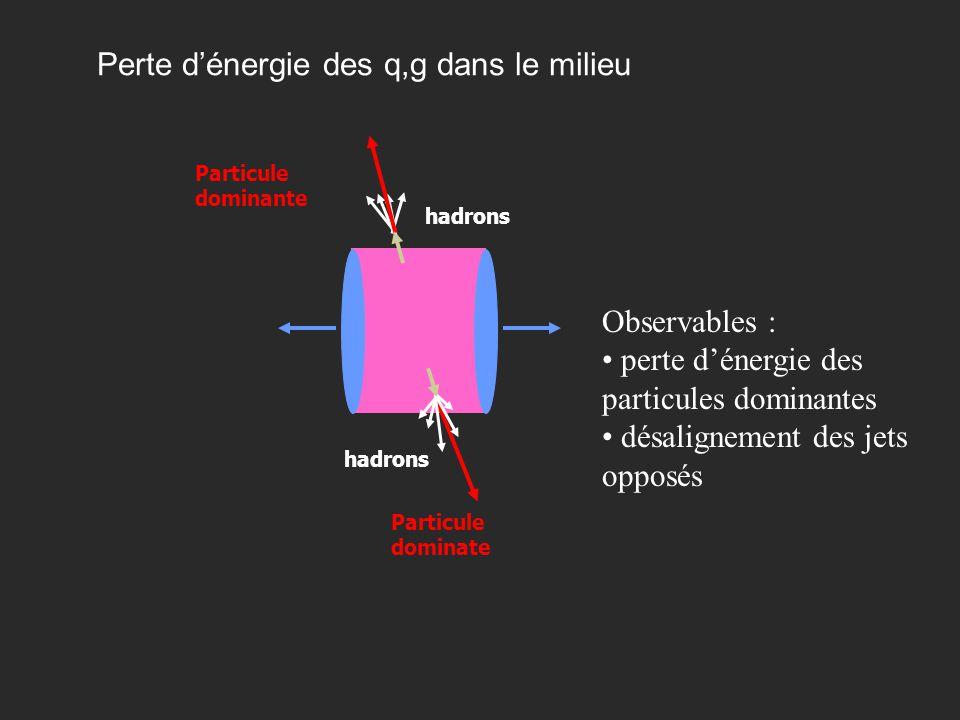 Perte d'énergie des q,g dans le milieu