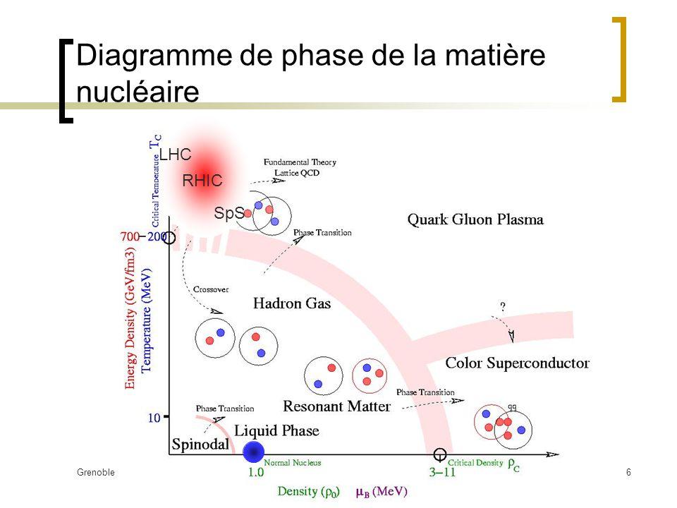 Diagramme de phase de la matière nucléaire