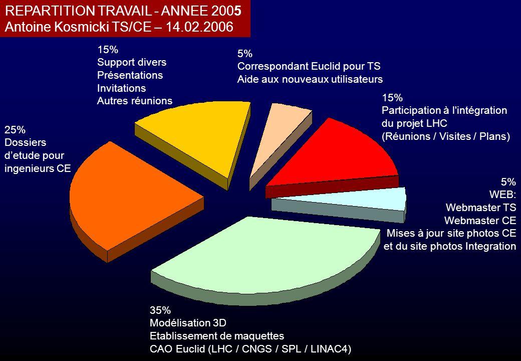 REPARTITION TRAVAIL - ANNEE 2005 Antoine Kosmicki TS/CE – 14.02.2006