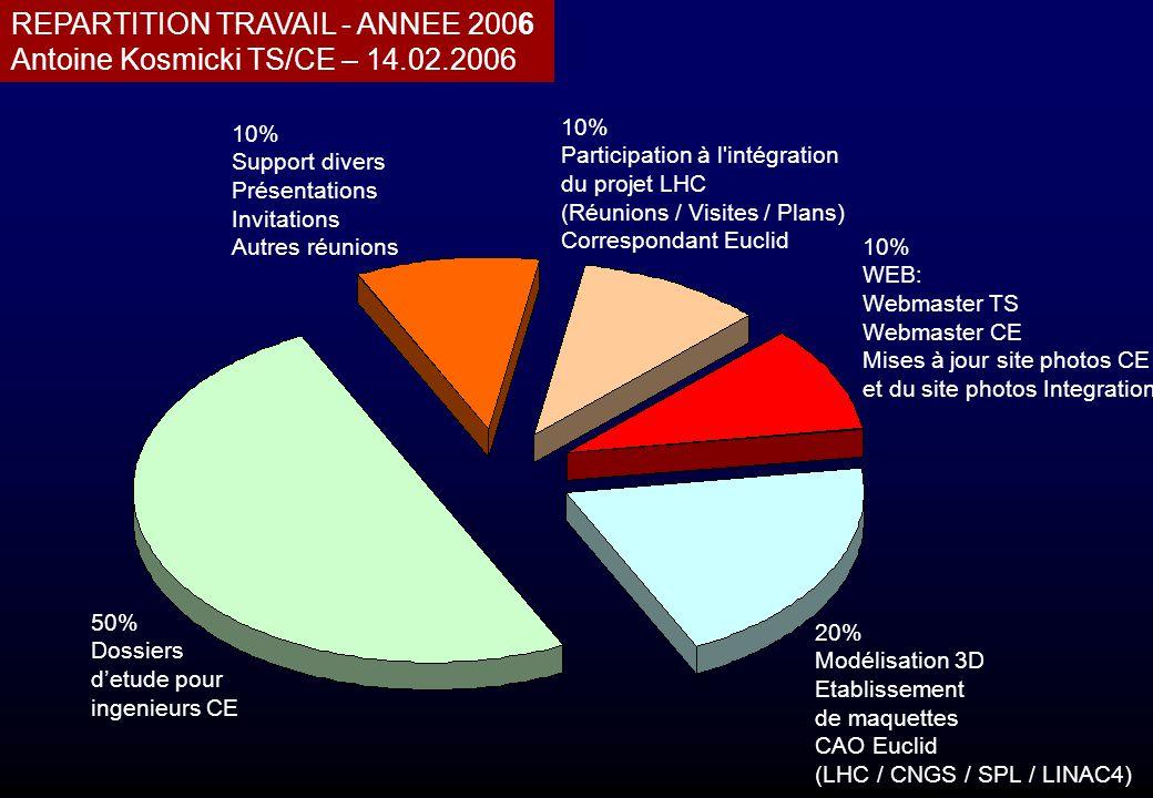 REPARTITION TRAVAIL - ANNEE 2006 Antoine Kosmicki TS/CE – 14.02.2006