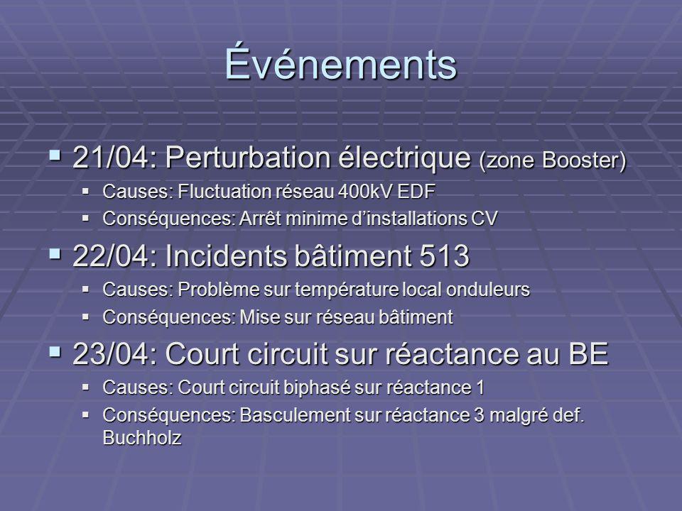 Événements 21/04: Perturbation électrique (zone Booster)