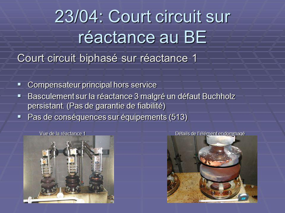 23/04: Court circuit sur réactance au BE