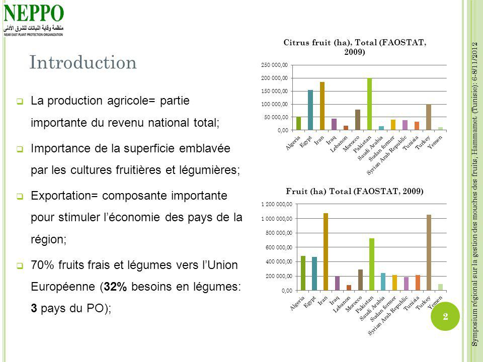 Introduction La production agricole= partie importante du revenu national total;
