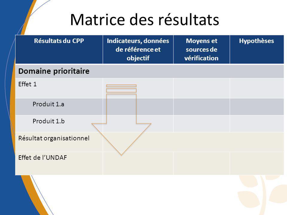 Matrice des résultats Domaine prioritaire Résultats du CPP