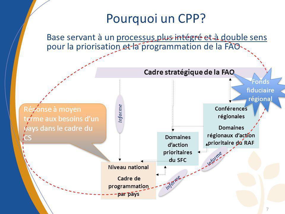 Pourquoi un CPP Base servant à un processus plus intégré et à double sens pour la priorisation et la programmation de la FAO.