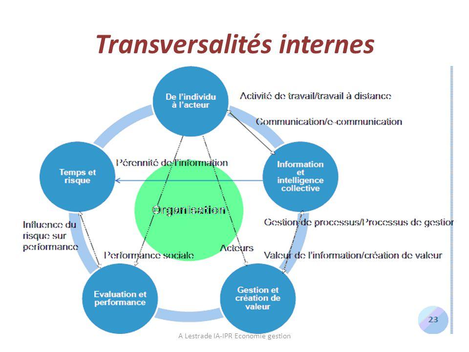 Transversalités internes
