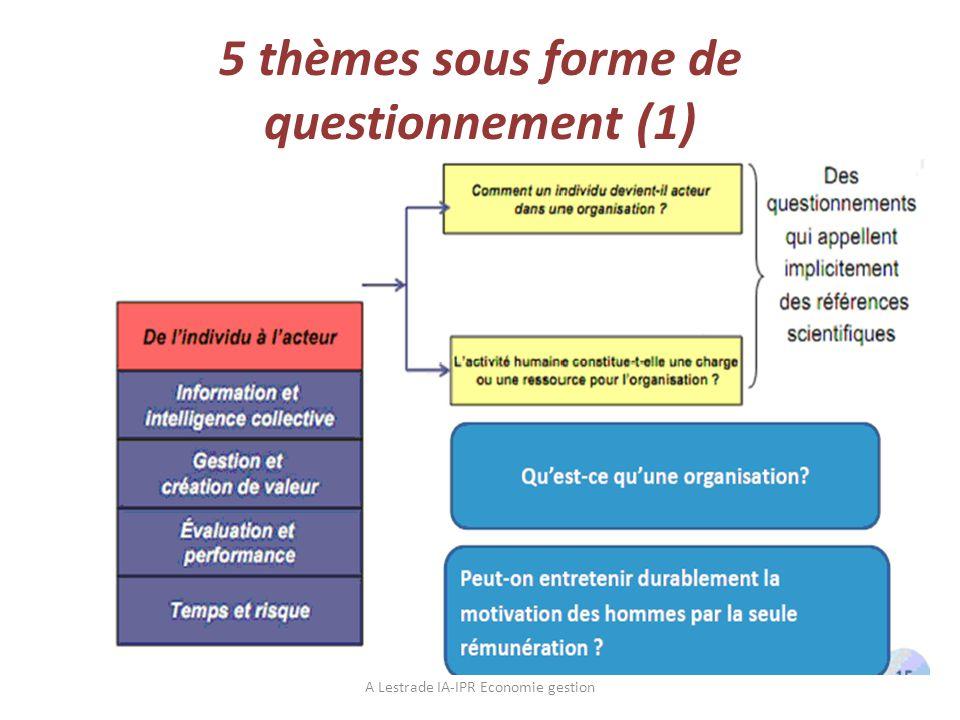 5 thèmes sous forme de questionnement (1)