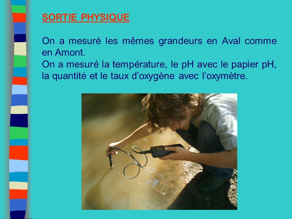 SORTIE PHYSIQUE On a mesuré les mêmes grandeurs en Aval comme en Amont.