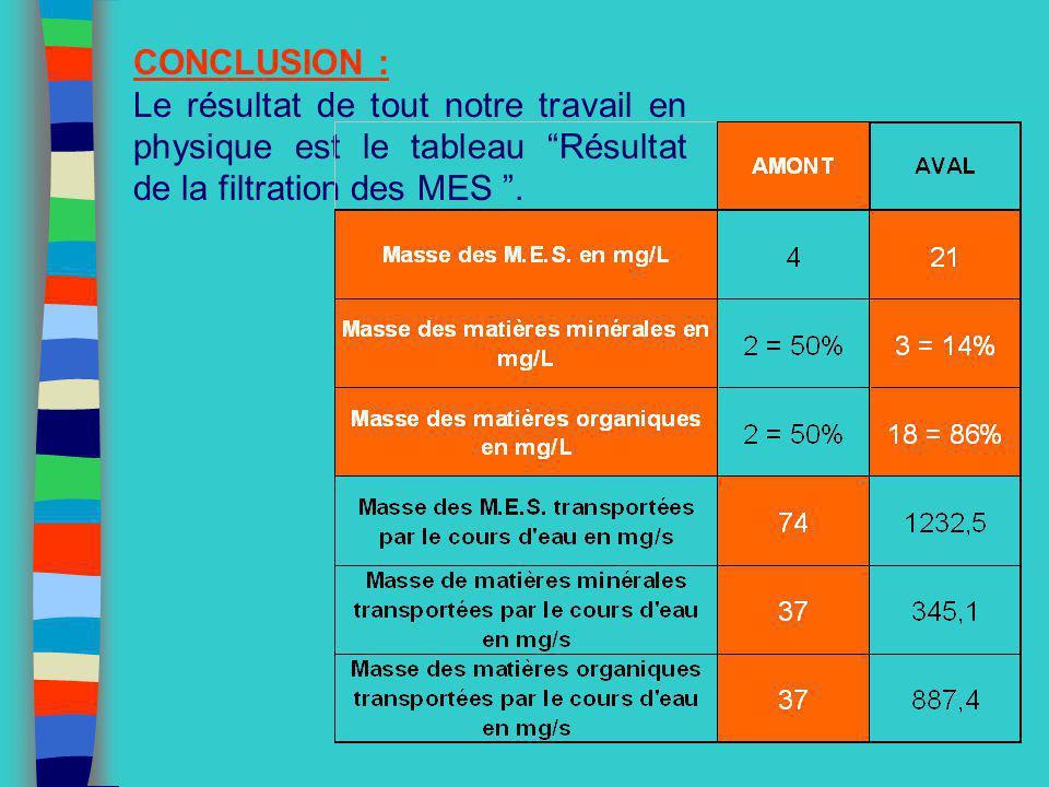 CONCLUSION : Le résultat de tout notre travail en physique est le tableau Résultat de la filtration des MES .