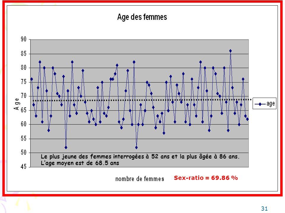 Le plus jeune des femmes interrogées à 52 ans et la plus âgée à 86 ans.