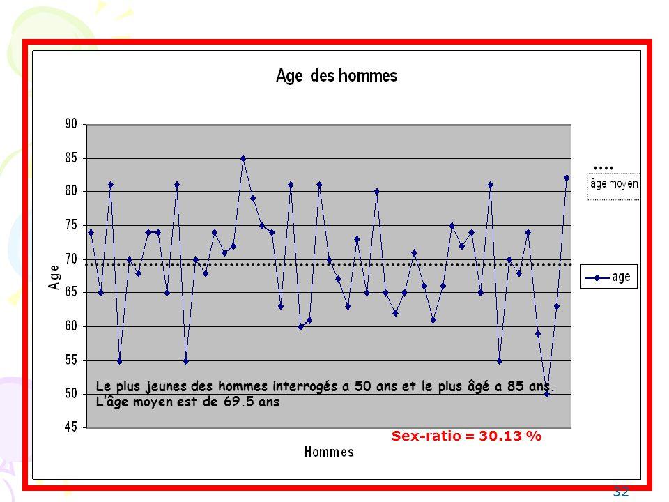 Le plus jeunes des hommes interrogés a 50 ans et le plus âgé a 85 ans.