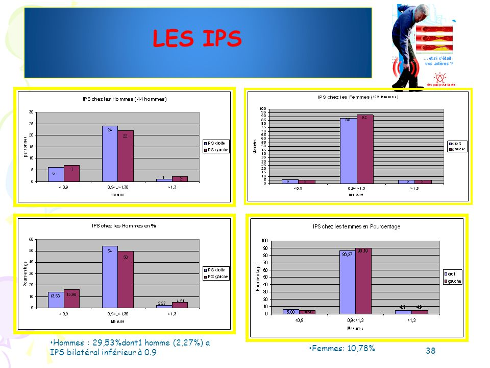 LES IPS Hommes : 29,53%dont1 homme (2,27%) a IPS bilatéral inférieur à 0.9 Femmes: 10,78% 38