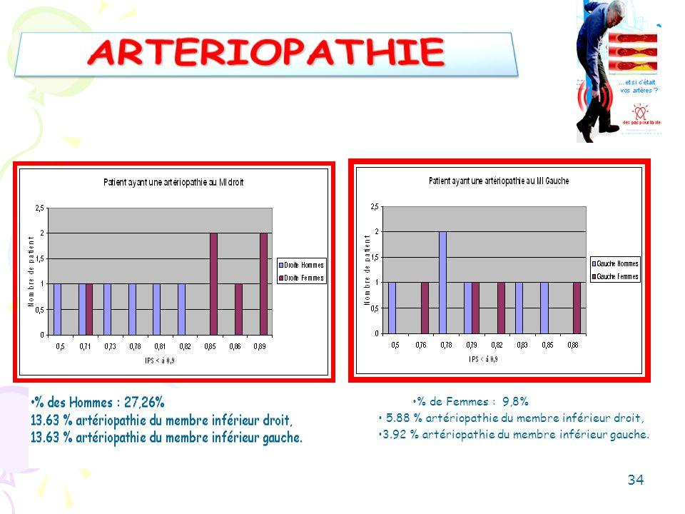 ARTERIOPATHIE % de Femmes : 9,8%