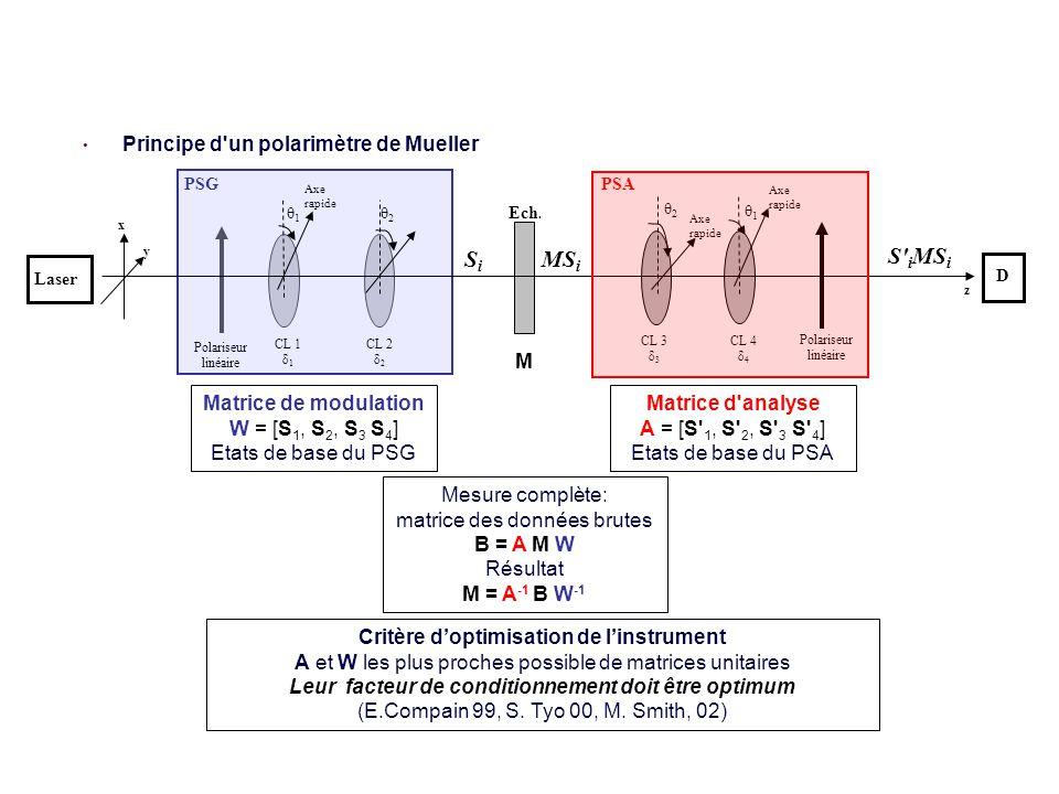 Comment obtenir la matrice de Mueller d un objet