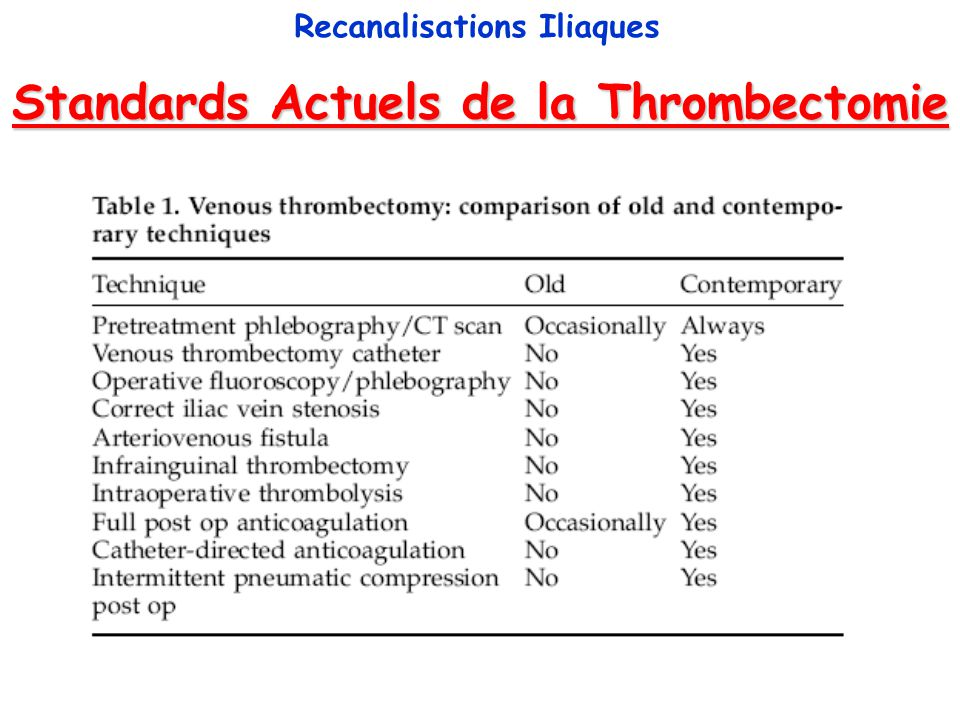 Standards Actuels de la Thrombectomie