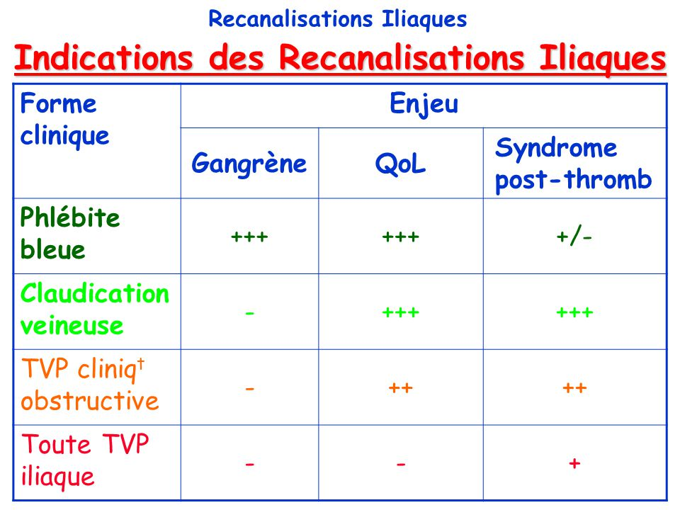 Indications des Recanalisations Iliaques