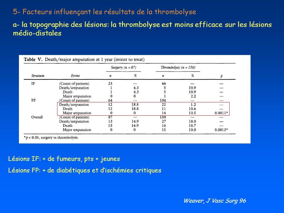 5- Facteurs influençant les résultats de la thrombolyse
