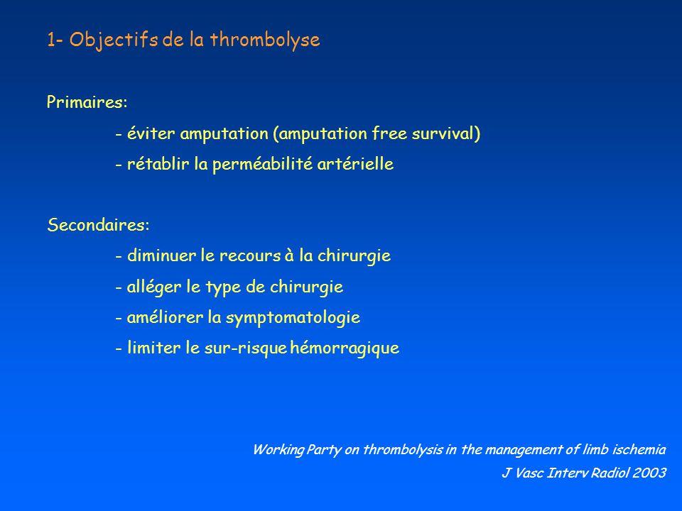 1- Objectifs de la thrombolyse