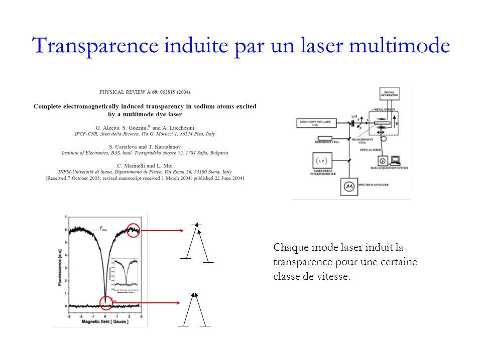 Transparence induite par un laser multimode