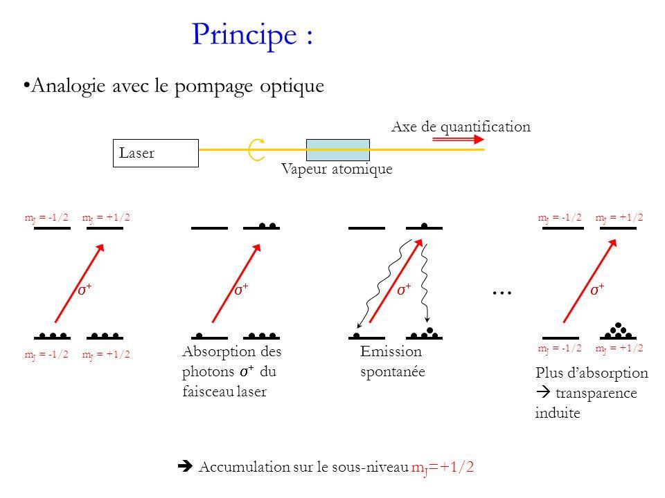 Principe : Analogie avec le pompage optique … Axe de quantification