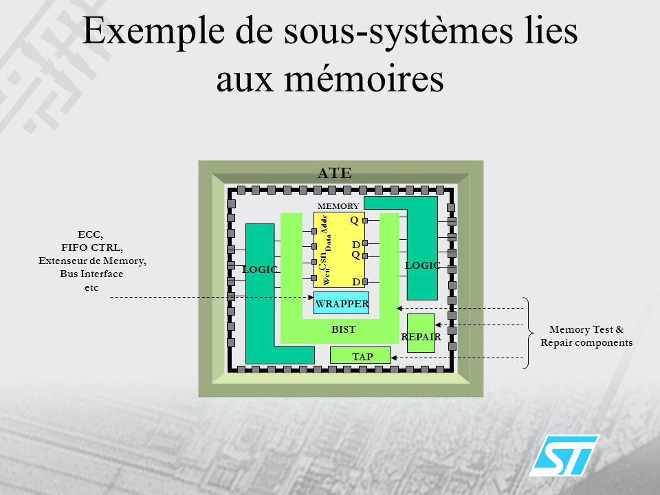 Exemple de sous-systèmes lies aux mémoires