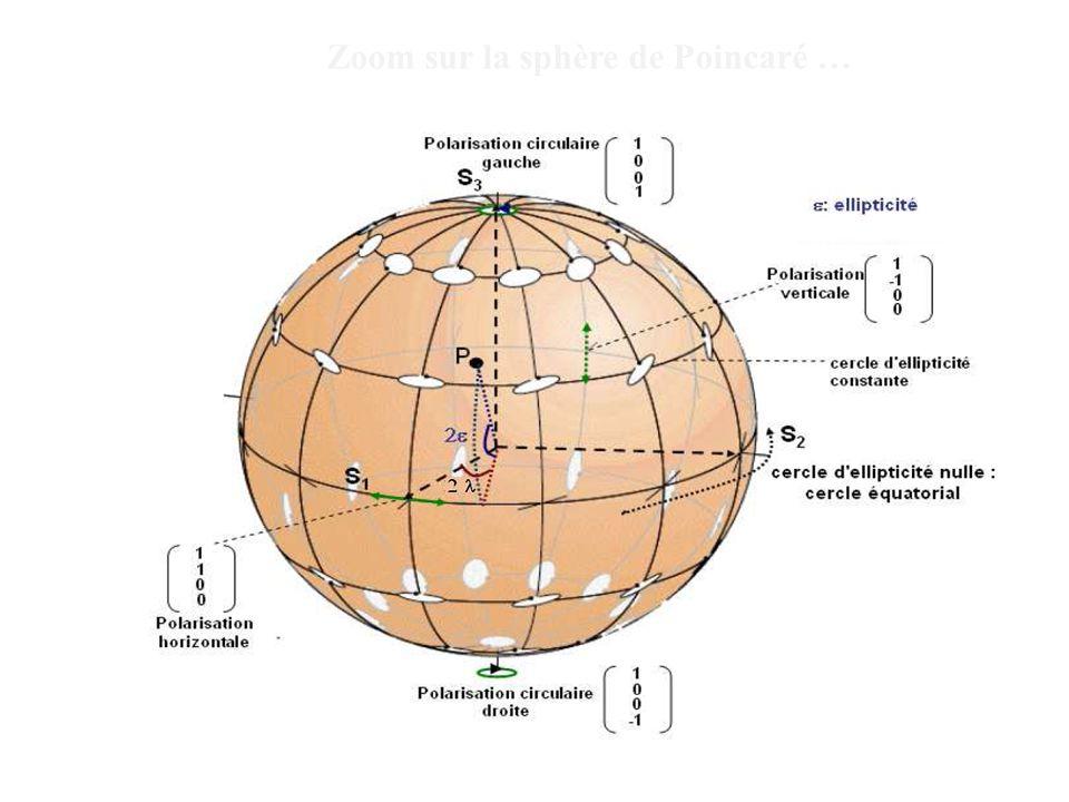 Zoom sur la sphère de Poincaré …