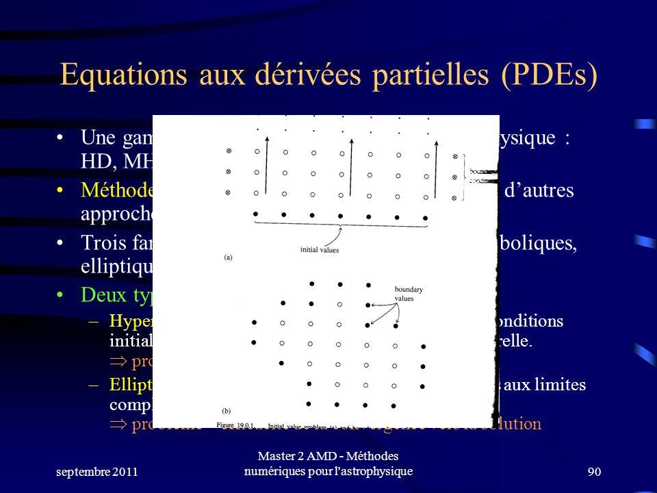 Equations aux dérivées partielles (PDEs)