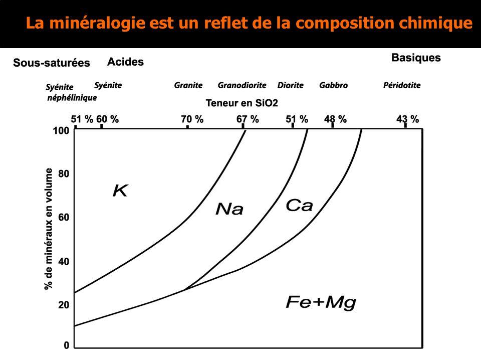La minéralogie est un reflet de la composition chimique
