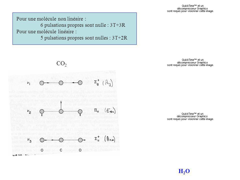 CO2 H2O Pour une molécule non linéaire :