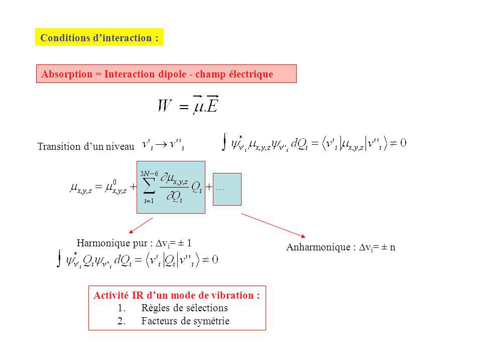 Conditions d'interaction :