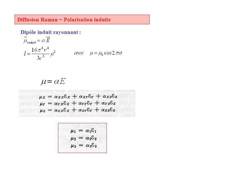 Diffusion Raman = Polarisation induite